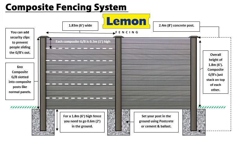 Composite fencing system